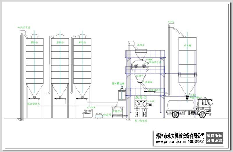 年产30万吨干混砂浆搅拌站工艺流程图